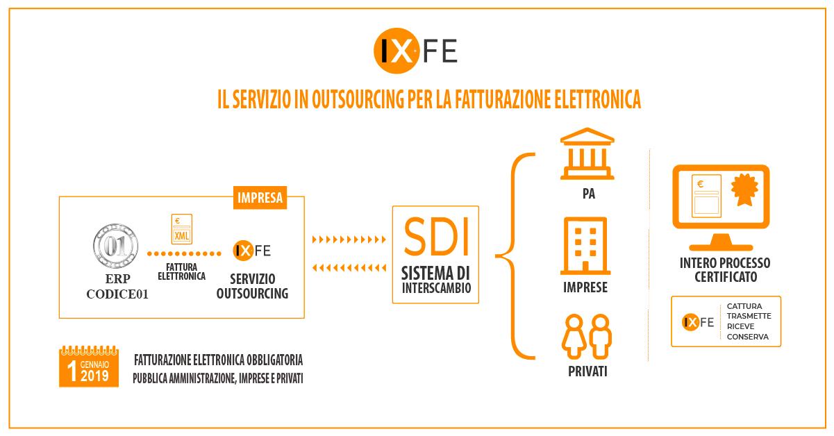 Fatturazione-Elettronica-IX-FE